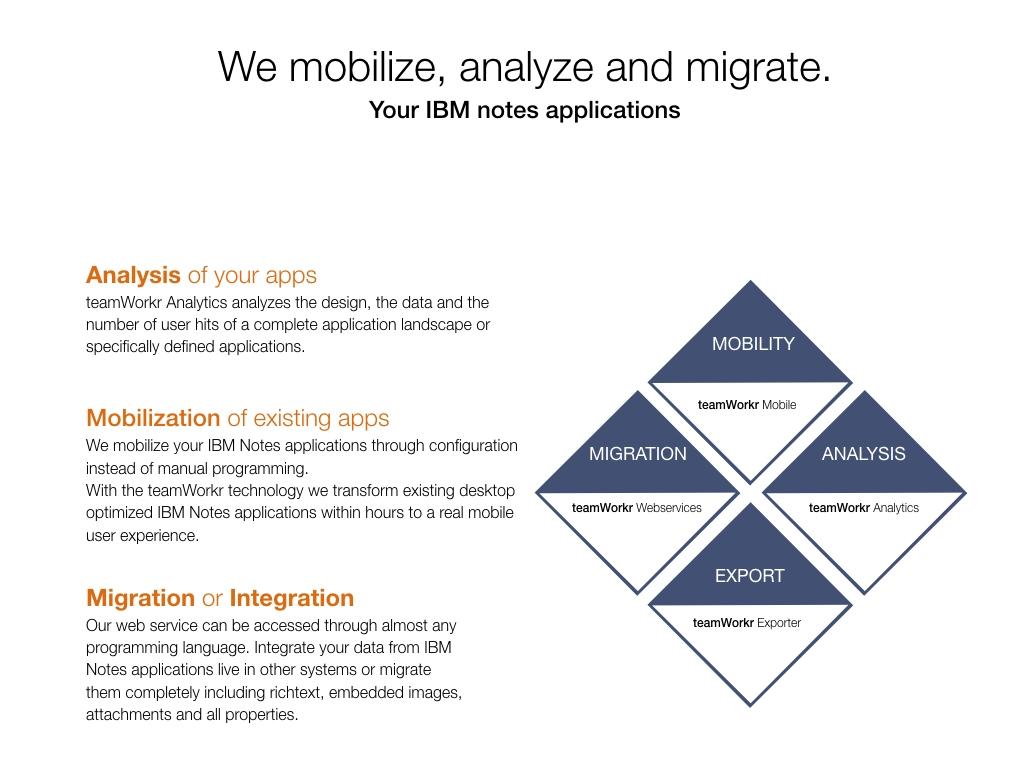 Team Technology : IBM Notes Analyse sowie Mobilisierung und